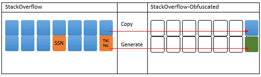 Data masking using SQL Clone and SQL Data Generator
