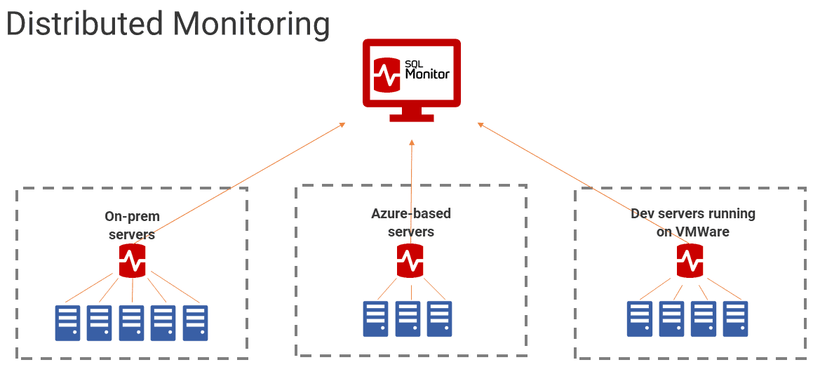 Distributed Monitoring with SQL Monitor