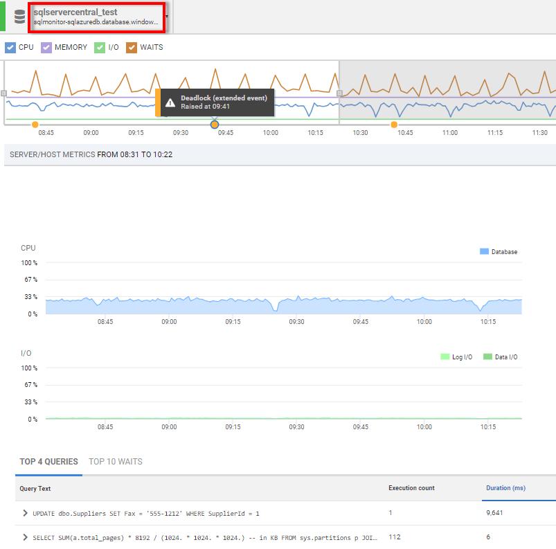 Monitoring Azure SQL Database