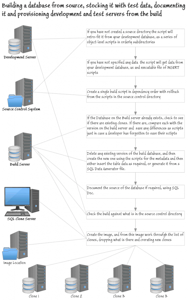 What the script does at each stage of the database provisioning process.