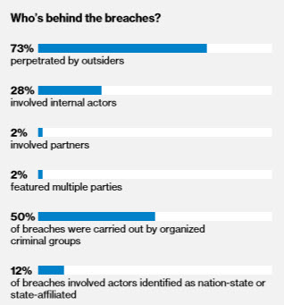 A screenshot from the Verizon Data Breach Investigations Report 2018, showing 73% perpetuated by outsiders, 28% involving internal actors, 2% involving partners, 2% featuring multiple parties, 50% carried out by organized criminal groups, 12% involved actors identified as nation-state or state-affiliated