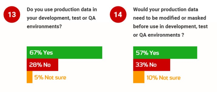 "Screenshot showing two questions and responses: ""Do you use production data in your dev, test, or QA environments?"" 67% yes, 28% no, 5% not sure. ""Would your production data need to be modified or masked before use in dev, test, or QA environments?"" 57% yes, 33% no, 10% not sure."
