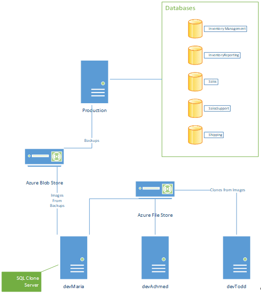How to Provision a Set of Databases to Multiple Azure-based