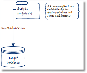 The Unreasonable Effectiveness of SQL in NoSQL Databases: A