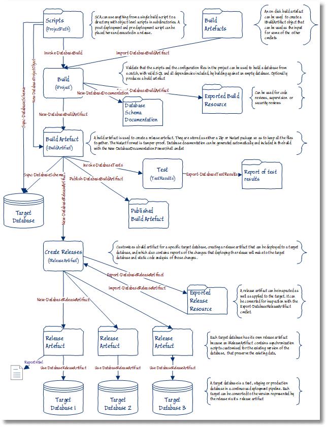 GraphQL API for SQL Database in  NET - DZone Database