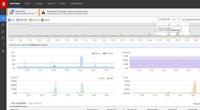 Redgate SQL Monitor
