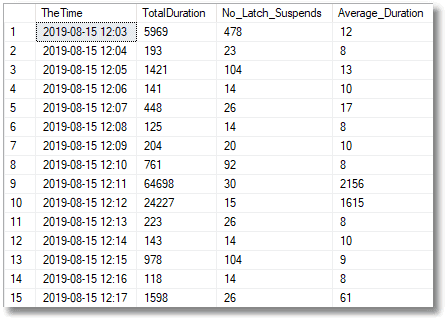 Monitoring TempDB Contention using Extended Events and SQL