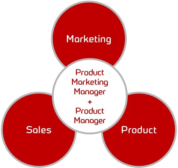 Product marketing manager 2