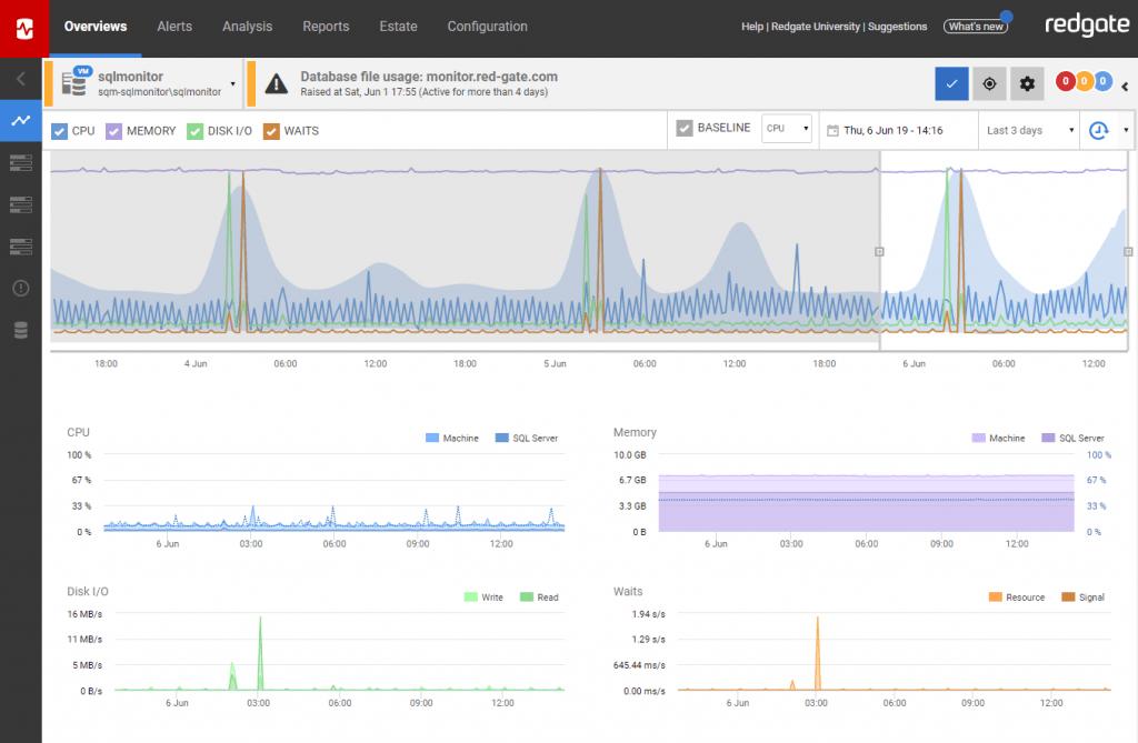 SQL Server monitoring baselines