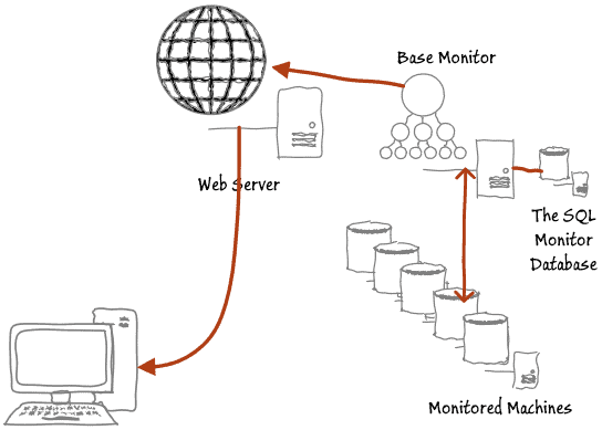 Basic SQL Monitor architecture with one base monitor